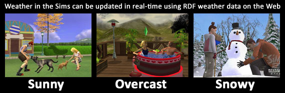 Weather changes in The Sims
